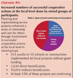 Successful cooperative actions